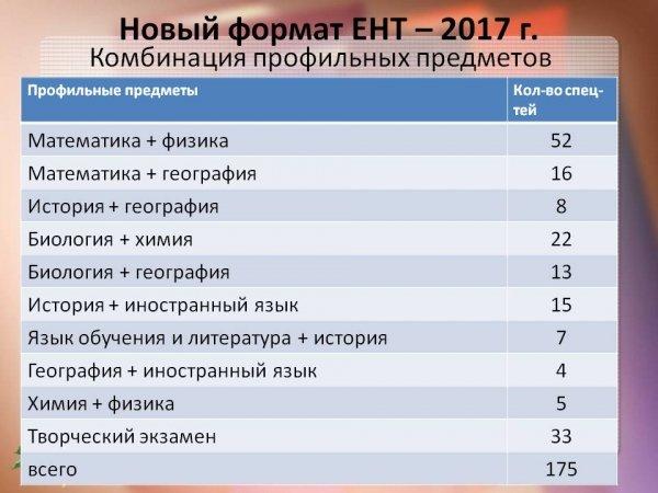 ЕНТ 2017 НОВЫЙ ФОРМАТ